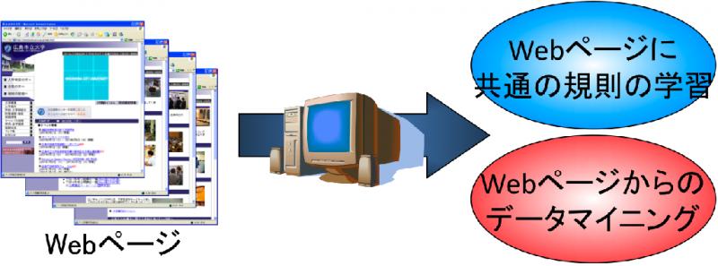 機械学習研究室イメージ図
